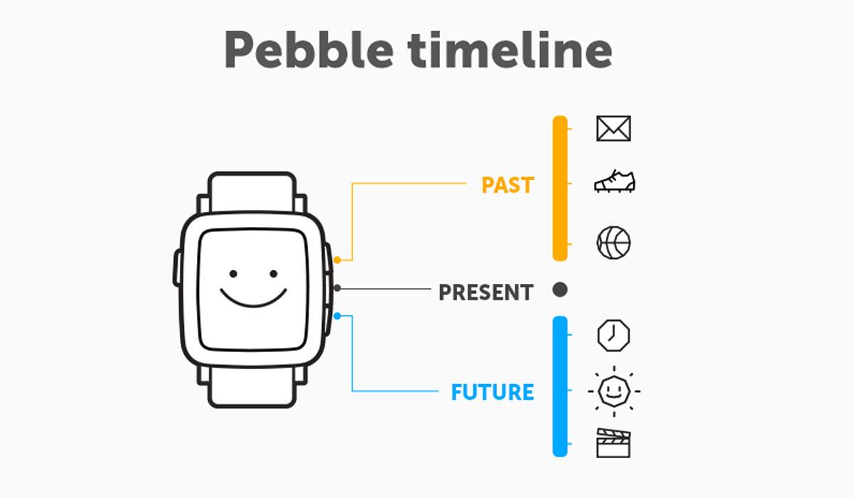Timeline binnenkort voor eerste Pebble-modellen beschikbaar