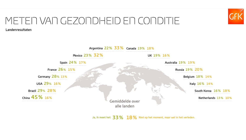 Nederland onderaan in de wereld met metingen van fitness en gezondheid