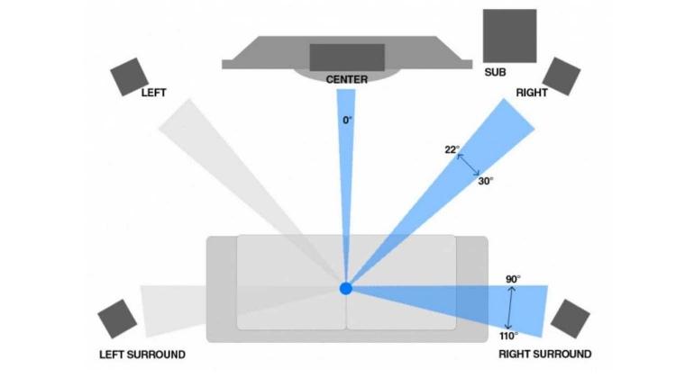 5-1-luidsprekers-positie
