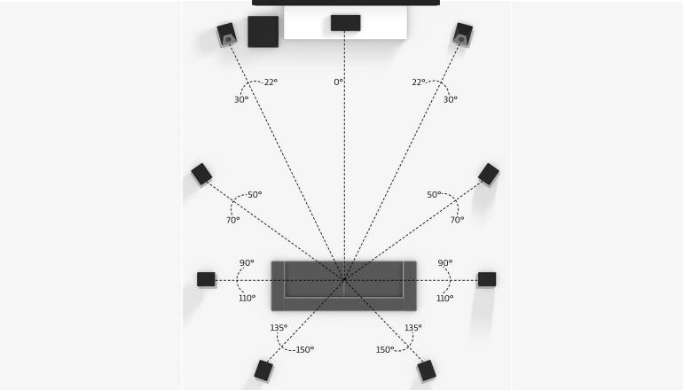 9-1-luidsprekers-positie