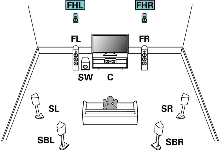 9-1-luidsprekers-positie-hoogte
