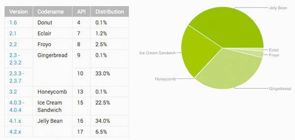 Android-verdeling-juli-2013
