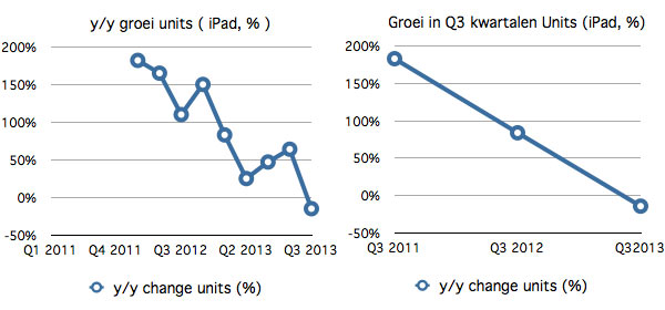 Apple-Q3-iPads-2013-2