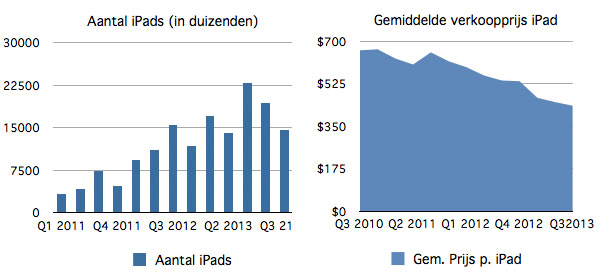 Apple iPads Q3 2013 Q3 2013 2Kwartaalcijfers Apple: iPad less popular
