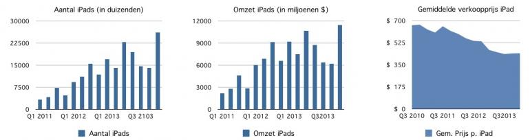 Apple-kwartaalcijfers