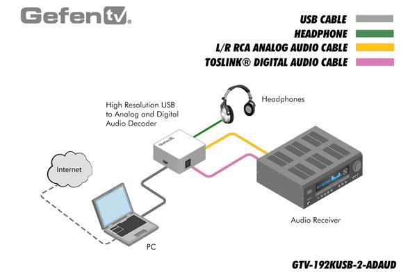 GefenTV-decoder