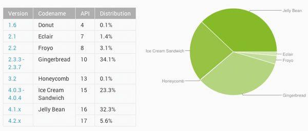 Google-verdeling-Android-juli-2013