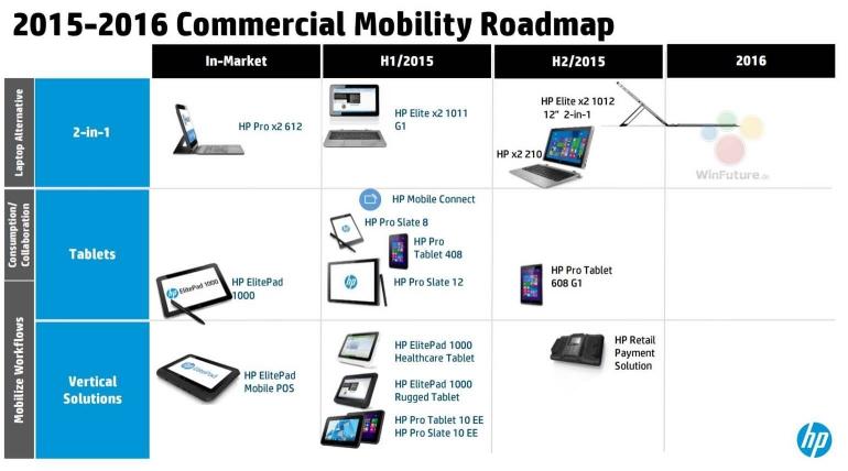 HP-roadmap-2015