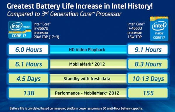 Intel-Core-Haswell-batterijduur