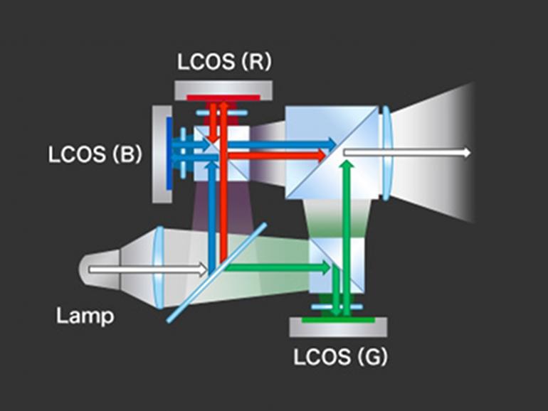 technische kennis projector kopen