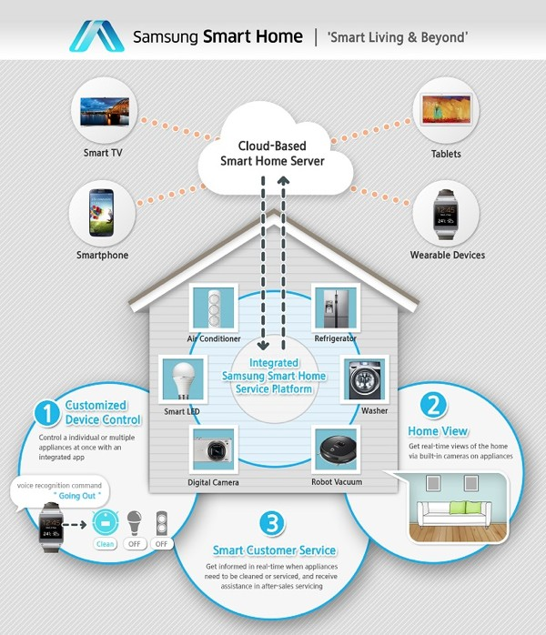 Samsung-Smart-Home