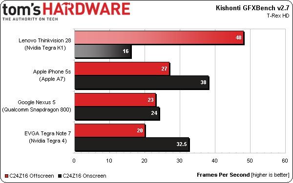 Tegra-K1-benchmarks