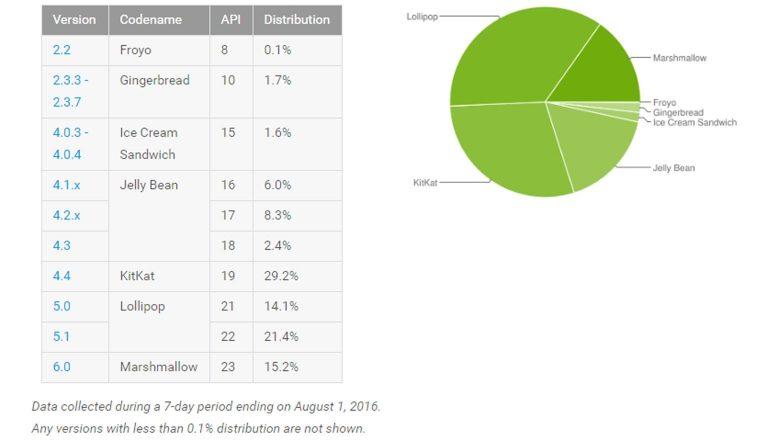 android-distributiecijfers-augustus