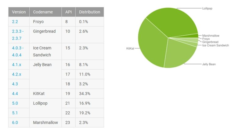 android-distributiecijfers-maart