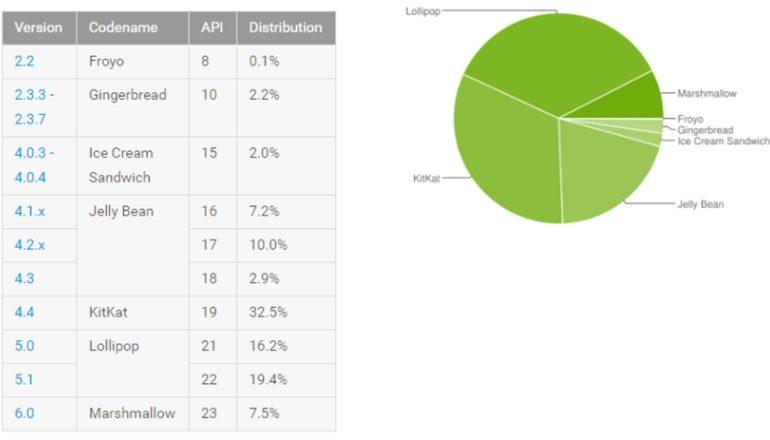 android-distributiecijfers-mei