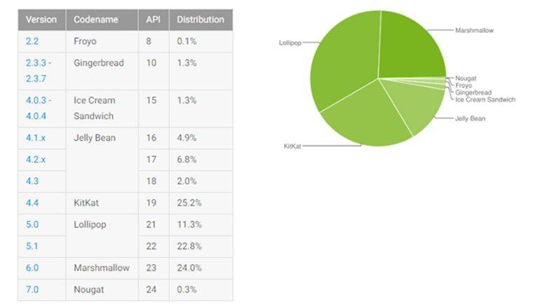 android-distributiecijfers-november