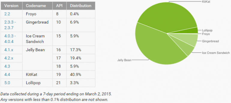 android_adoption_march_2015