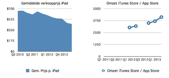 gem sell apple Apple quarterly second quarter 2013: iPad still popular