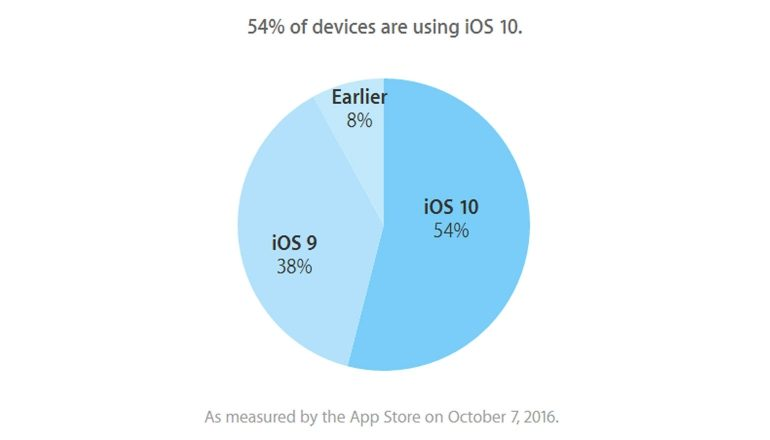 ios-10-apple-cijfers