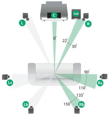 luidspreker-opstelling-7-kanaals