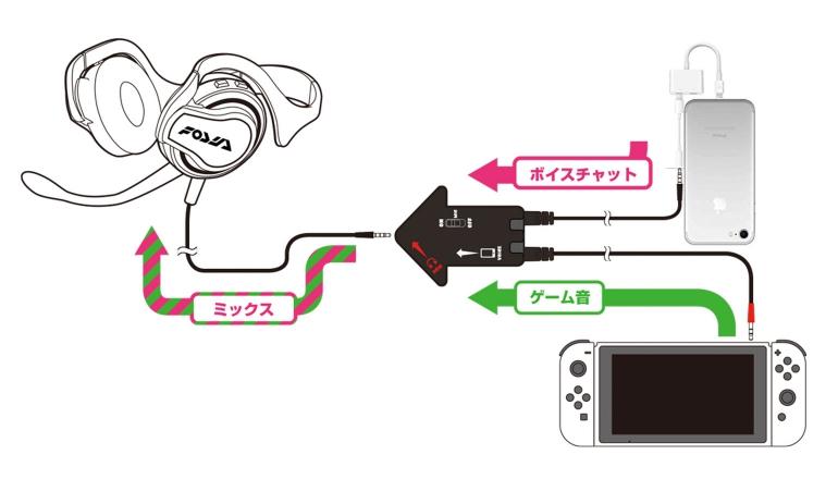 Online Chat Op Nintendo Switch Gaat Via Smartphone En Een Hoop