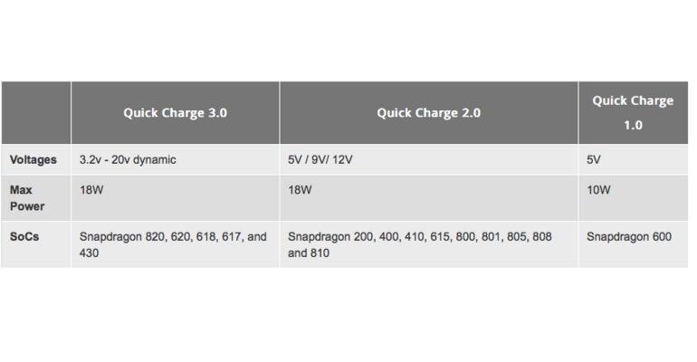 schema quick charging
