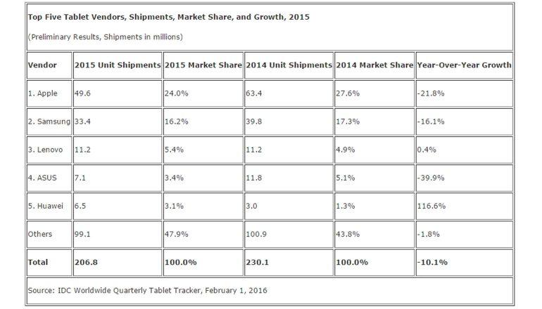 tablets-markt-2015-2