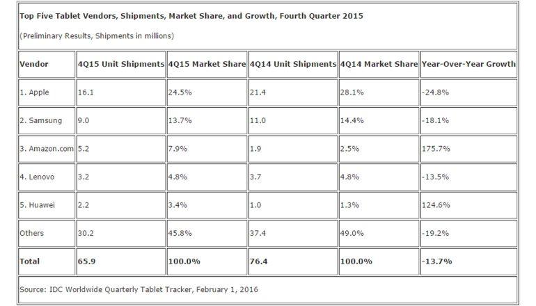 tablets-markt-2015