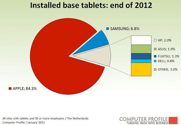 tablets-onderzoek-zakelijk